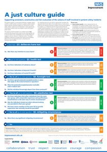 Updated Just Culture Guide Nhs Improvement Chfg